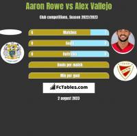 Aaron Rowe vs Alex Vallejo h2h player stats