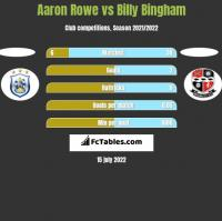 Aaron Rowe vs Billy Bingham h2h player stats
