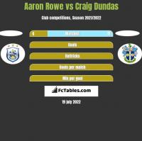 Aaron Rowe vs Craig Dundas h2h player stats