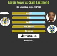 Aaron Rowe vs Craig Eastmond h2h player stats