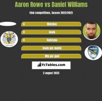 Aaron Rowe vs Daniel Williams h2h player stats