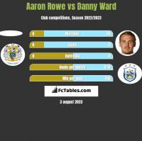 Aaron Rowe vs Danny Ward h2h player stats