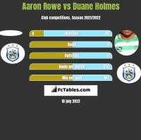 Aaron Rowe vs Duane Holmes h2h player stats
