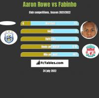 Aaron Rowe vs Fabinho h2h player stats