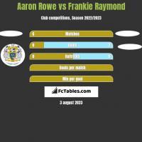 Aaron Rowe vs Frankie Raymond h2h player stats