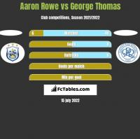 Aaron Rowe vs George Thomas h2h player stats