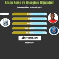 Aaron Rowe vs Georginio Wijnaldum h2h player stats