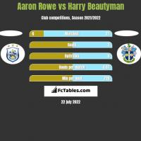 Aaron Rowe vs Harry Beautyman h2h player stats