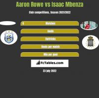 Aaron Rowe vs Isaac Mbenza h2h player stats