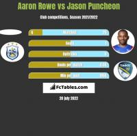 Aaron Rowe vs Jason Puncheon h2h player stats