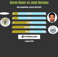 Aaron Rowe vs Josh Koroma h2h player stats