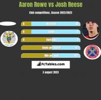 Aaron Rowe vs Josh Reese h2h player stats