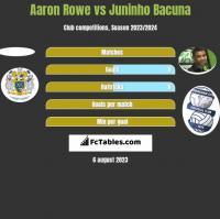 Aaron Rowe vs Juninho Bacuna h2h player stats