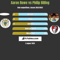 Aaron Rowe vs Philip Billing h2h player stats