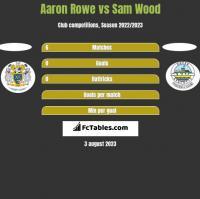 Aaron Rowe vs Sam Wood h2h player stats