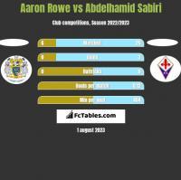 Aaron Rowe vs Abdelhamid Sabiri h2h player stats