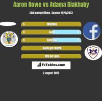 Aaron Rowe vs Adama Diakhaby h2h player stats