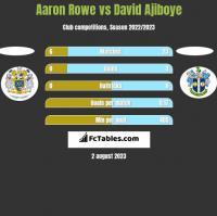 Aaron Rowe vs David Ajiboye h2h player stats
