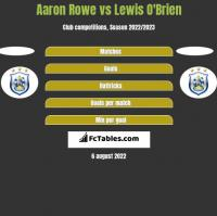 Aaron Rowe vs Lewis O'Brien h2h player stats