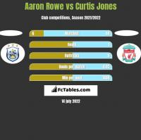 Aaron Rowe vs Curtis Jones h2h player stats