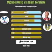 Michael Olise vs Adam Forshaw h2h player stats