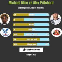 Michael Olise vs Alex Pritchard h2h player stats