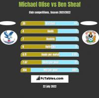 Michael Olise vs Ben Sheaf h2h player stats