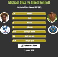 Michael Olise vs Elliott Bennett h2h player stats