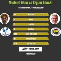 Michael Olise vs Ezgjan Alioski h2h player stats