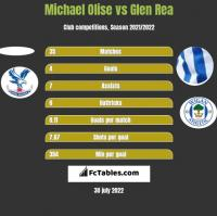 Michael Olise vs Glen Rea h2h player stats