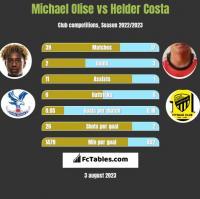 Michael Olise vs Helder Costa h2h player stats