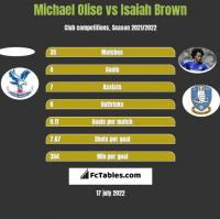 Michael Olise vs Isaiah Brown h2h player stats