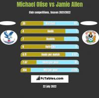 Michael Olise vs Jamie Allen h2h player stats
