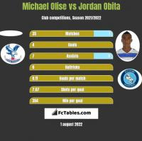 Michael Olise vs Jordan Obita h2h player stats