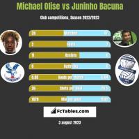 Michael Olise vs Juninho Bacuna h2h player stats