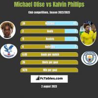 Michael Olise vs Kalvin Phillips h2h player stats