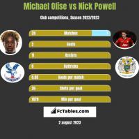 Michael Olise vs Nick Powell h2h player stats