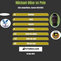 Michael Olise vs Pele h2h player stats