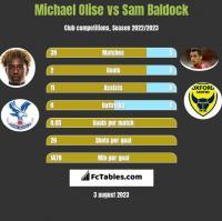 Michael Olise vs Sam Baldock h2h player stats