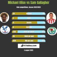 Michael Olise vs Sam Gallagher h2h player stats