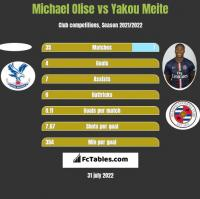 Michael Olise vs Yakou Meite h2h player stats