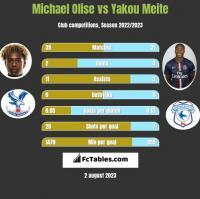 Michael Olise vs Yakou Meite h2h player stats