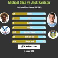 Michael Olise vs Jack Harrison h2h player stats