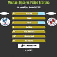 Michael Olise vs Felipe Araruna h2h player stats