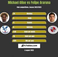Michael Olise vs Felipe Araruna h2h player stats