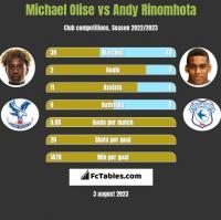 Michael Olise vs Andy Rinomhota h2h player stats