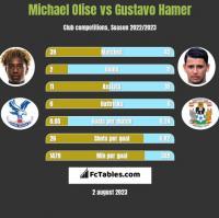 Michael Olise vs Gustavo Hamer h2h player stats
