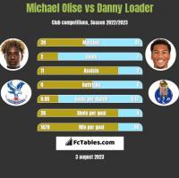 Michael Olise vs Danny Loader h2h player stats