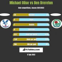 Michael Olise vs Ben Brereton h2h player stats