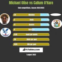 Michael Olise vs Callum O'Hare h2h player stats